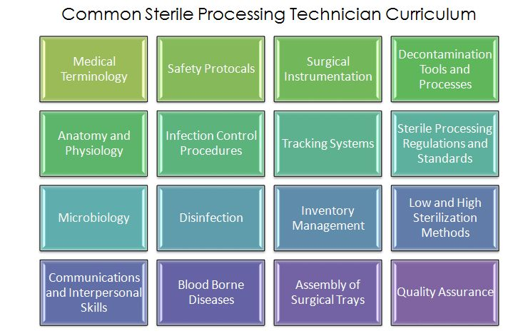Become a Sterile Processing Technician | Surgical Tech Training