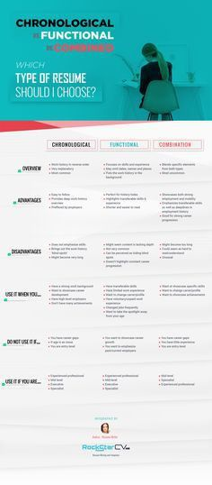 Resume examples | Functional Resume Samples - Functional Resumes ...