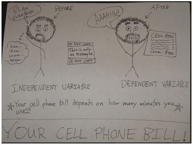 Independent vs. Dependent Variables | Smore