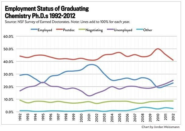 Employment Among New Chemistry PhDs | In the Pipeline
