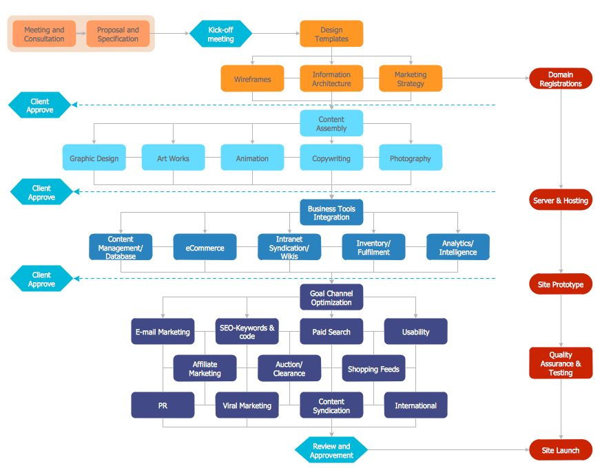 Flowchart Marketing Process. Flowchart Examples