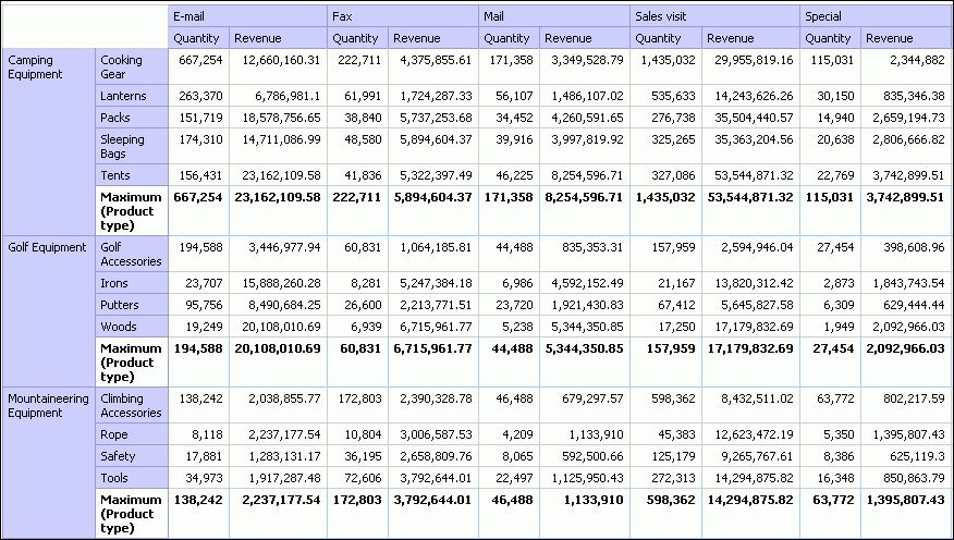 Example - Add Aggregate Data to a Crosstab   Report Studio ...