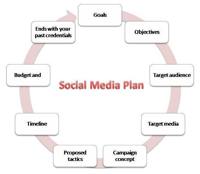 10 Social Media Plan Templates & Free Resources for Beginners ...