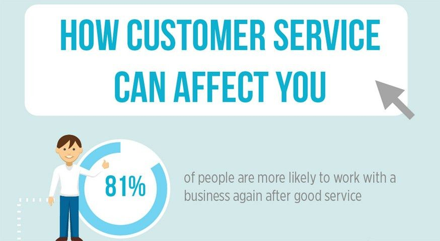 How Customer Service Can Impact Your Business [Infographic]