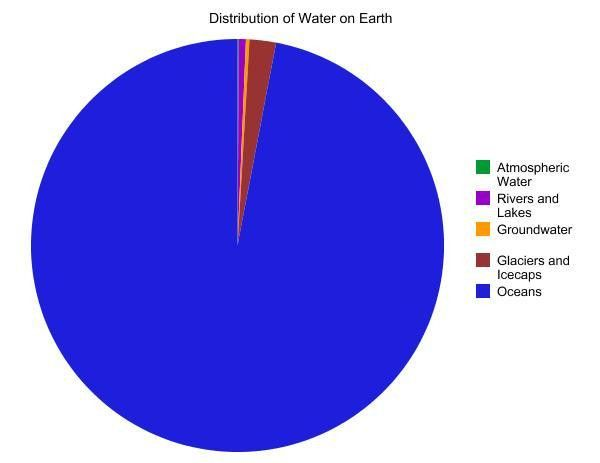 earth's freshwater pie chart | ... pie chart to help illustrate ...