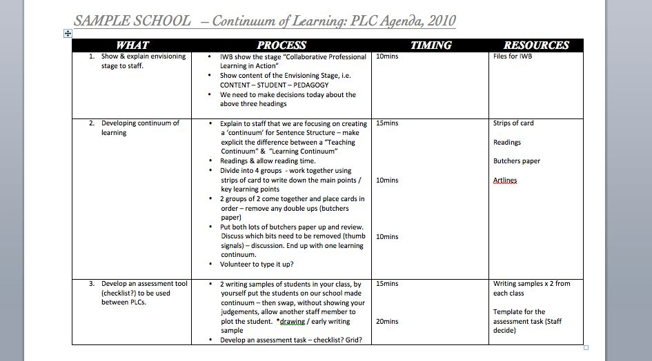 PLC Meetings - Educational Leader Resources