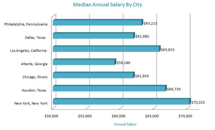 Nurse Salary - Registered Nurse Salaries 2011 | Accelerated ...