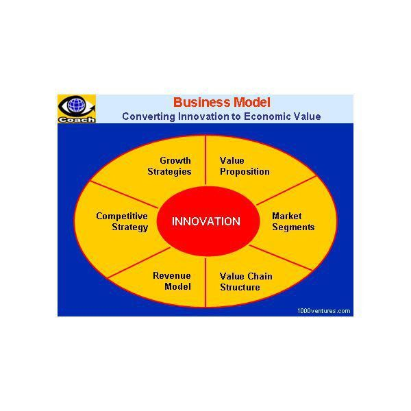 Creating a Business Model: Template in MS Word Format for Free ...