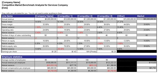 Competitive market benchmark analysis - Office Templates