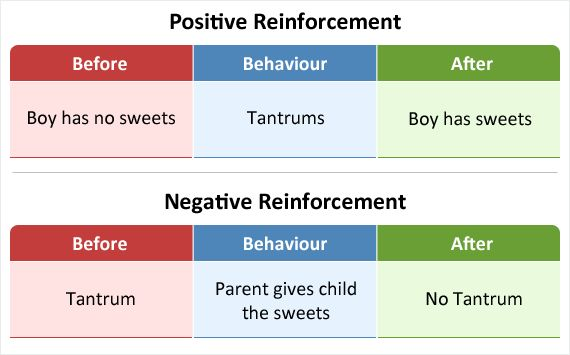 Negative Reinforcement - Educate Autism