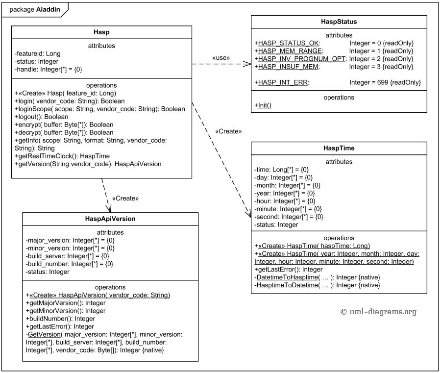 UML class diagram example of Aladdin package classes implementing ...