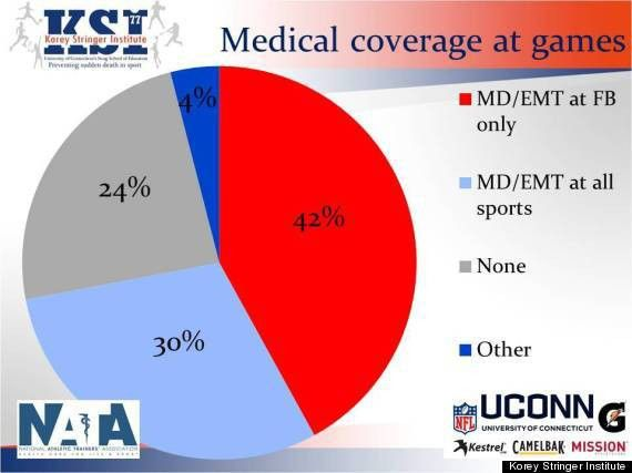 A Majority Of High Schools Lack Full-Time Athletic Trainers To ...