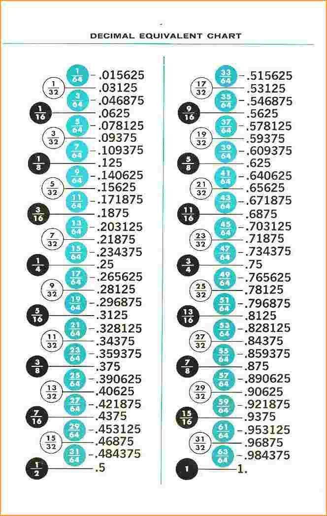 Fraction To Decimal Chart.Fraction Decimal Millimeters Conversion ...