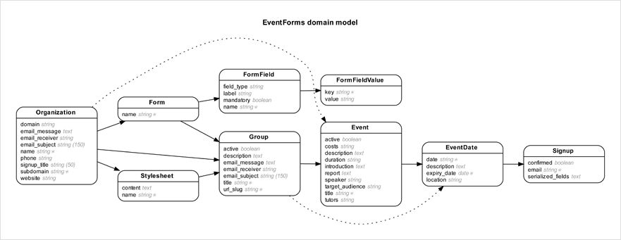 GitHub - voormedia/rails-erd: Generate Entity-Relationship ...