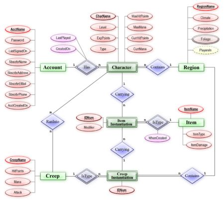 Entity–relationship model - Wikipedia