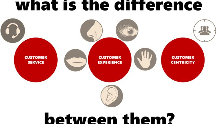 Customer Service; Customer Experience; Customer Centricity - what ...