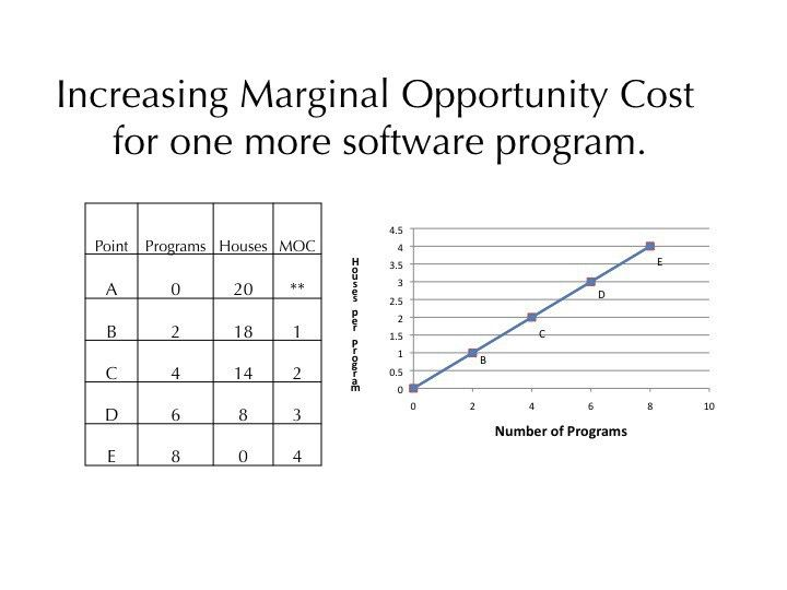 Marginal Opportunity Cost Equation - Jennarocca