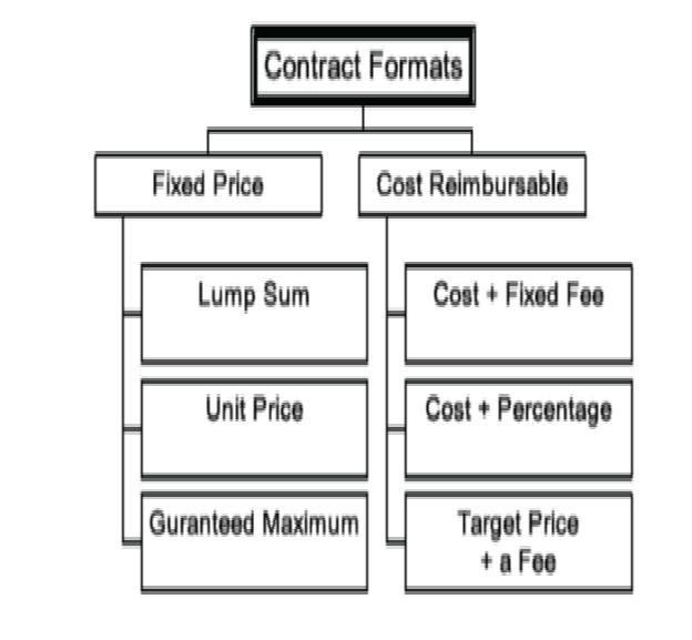 """What is a """"Contract""""? 