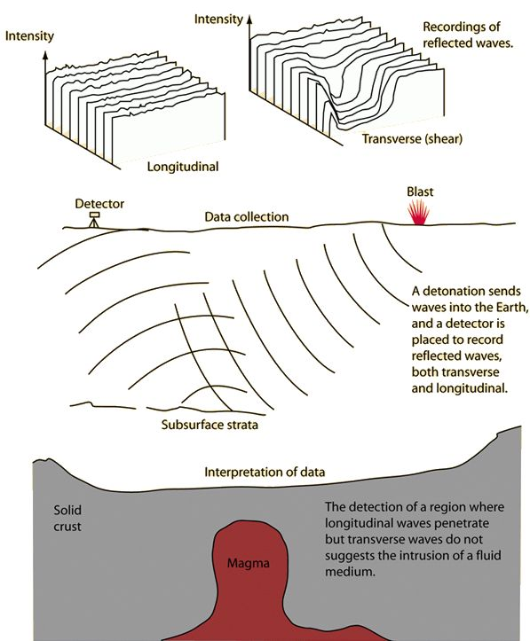 Geologic Example of Transverse and Longitudinal Waves