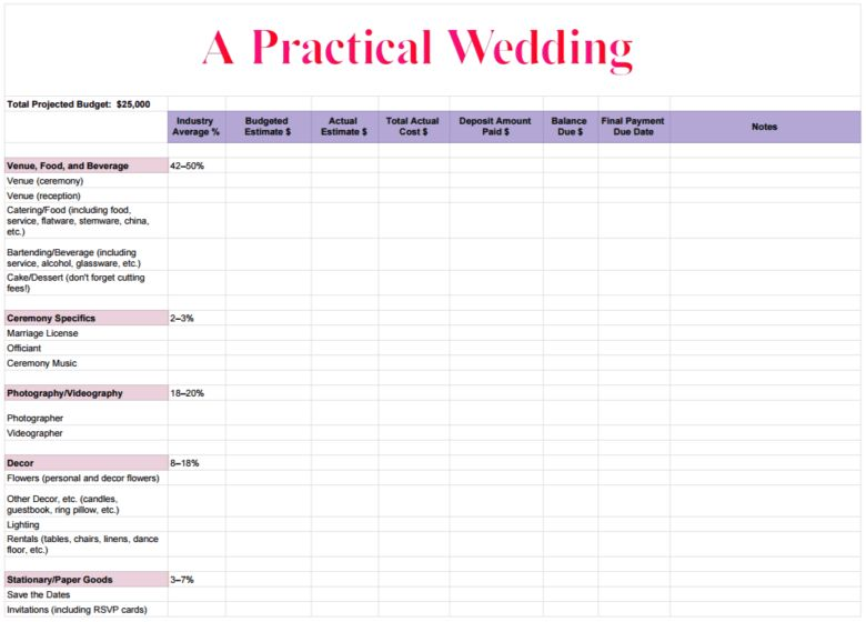 How To Create A Perfect (For You) Wedding Budget | A Practical ...