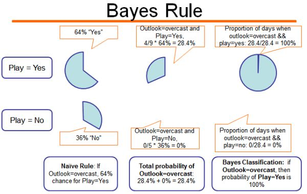 How to apply and interpret Naive Bayes classification in RapidMiner