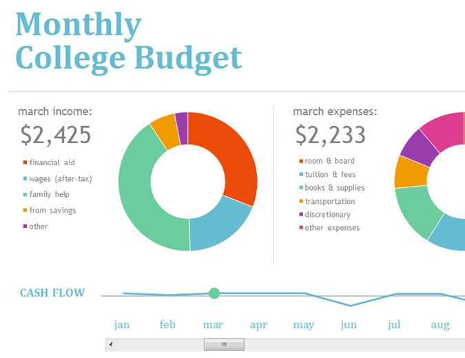 Monthly college budget - Office Templates