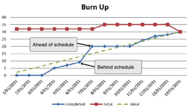 Burn up vs burn down chart | Ala'a Elbeheri | Pulse | LinkedIn