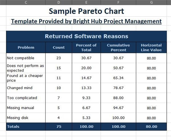 How to Make a Pareto Chart in Excel 2007/2010: With Downloadable ...