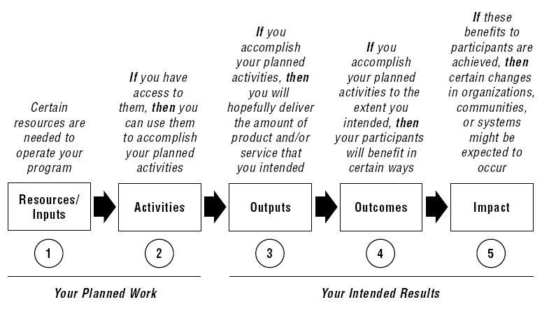 Using a Logic Model « Pell Institute