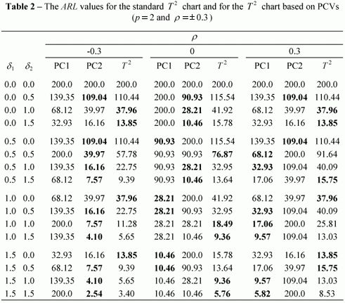 The use of principal components and univariate charts to control ...