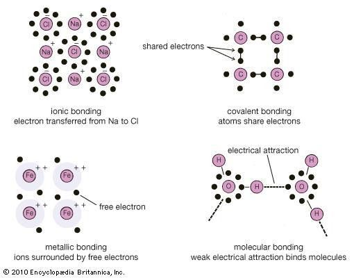 chemical bonding | Definition and Examples | Britannica.com