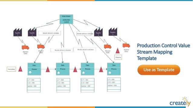 Value Stream Mapping Templates by Creately