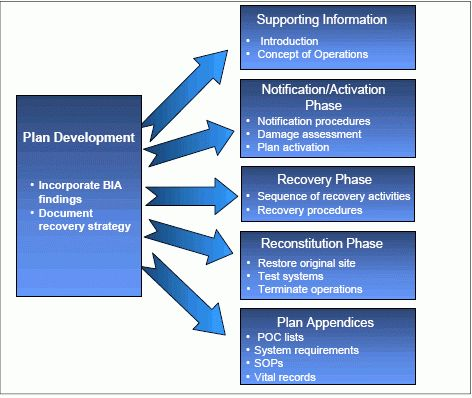 Contingency plan template for care homes - House design plans