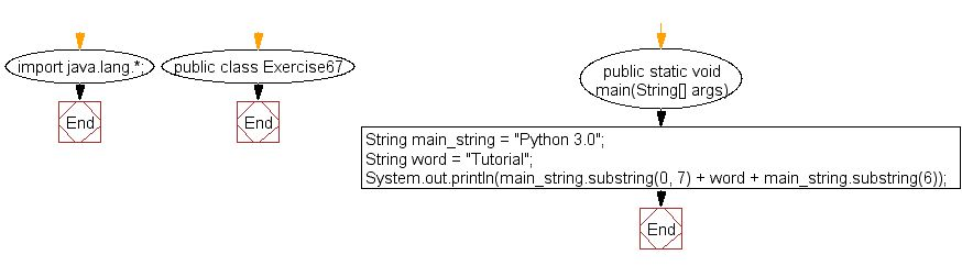 Java exercises: Insert a word in the middle of the another string ...