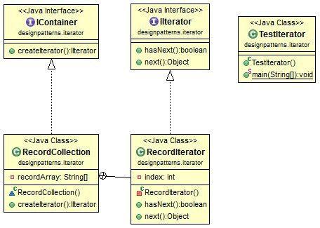 Java Design Pattern: Iterator