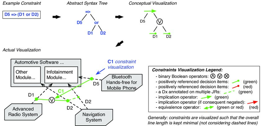 7: An example of how the abstract syntax tree of C constraints ...