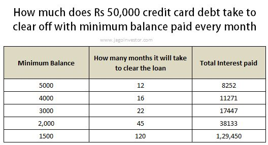 Minimum Balance in Credit Card - How does it work ?