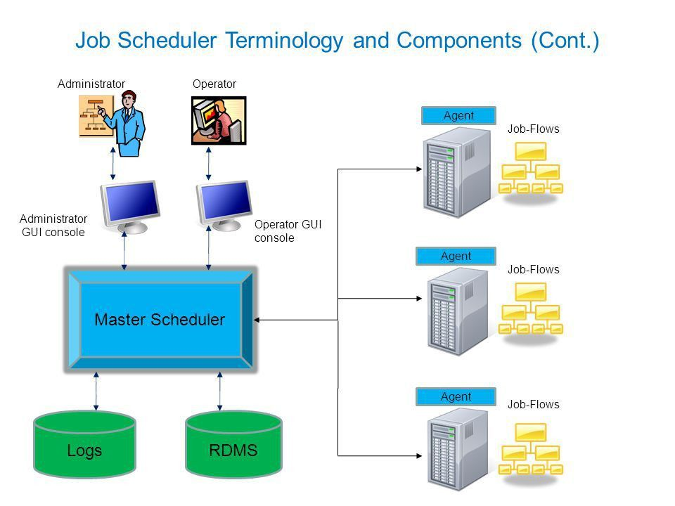 Job Scheduling: History and Evolution - ppt video online download