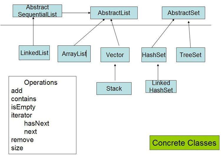 Java Collections Framework | Wideskills