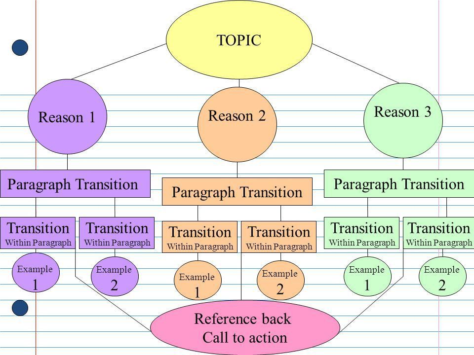 Introduction Paragraph must have: an attention grabber and thesis ...