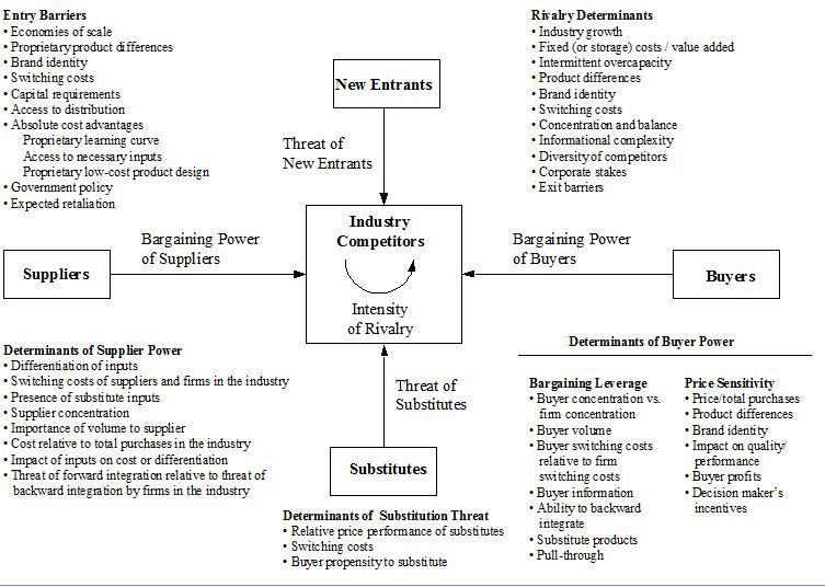 Michael Porter's Five forces model for industry analysis