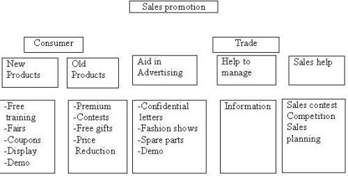 Meaning, Importance& Methods of Sales Promotion   kullabs.com