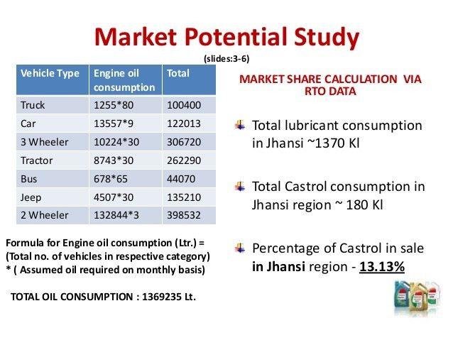 Castrol India Ltd.-- Market Analysis