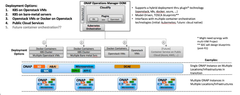 Model-Driven ONAP Operations Manager (OOM) On-boarding with TOSCA ...
