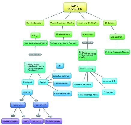 Concept map for dizziness module.This is an example of | Open-i