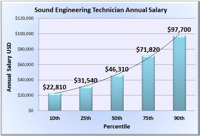 Sound Engineering Technician Salary - Wages in 50 U.S. States