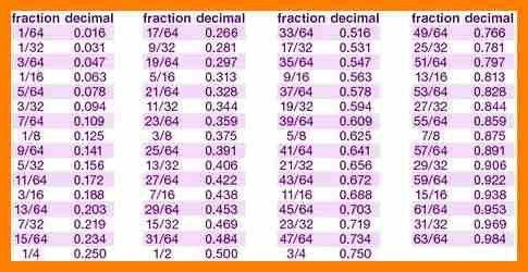 7+ fraction vs decimal chart | cv sample format