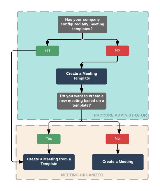 Meetings - Procore