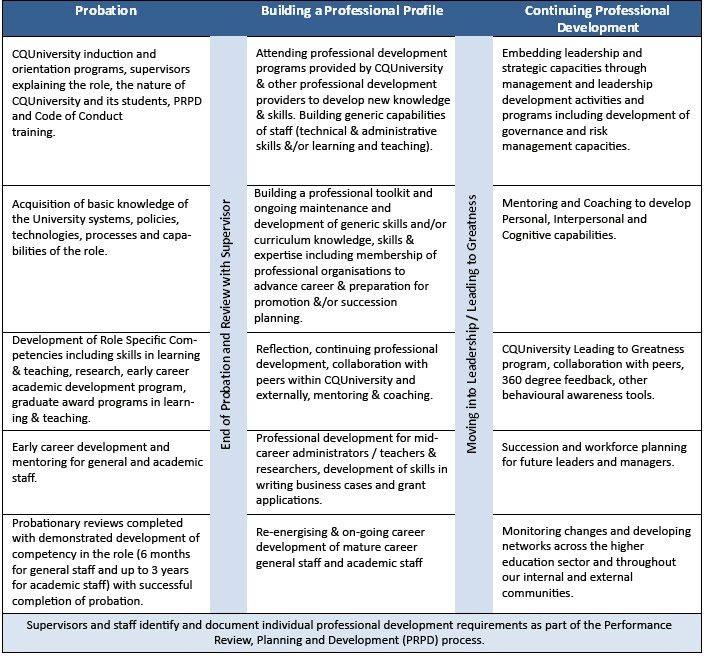 CQUniversity Australia - Career Development